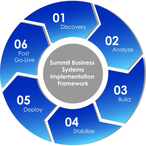 Summit Business Systems 6 Phase Acumatica Implementation Process